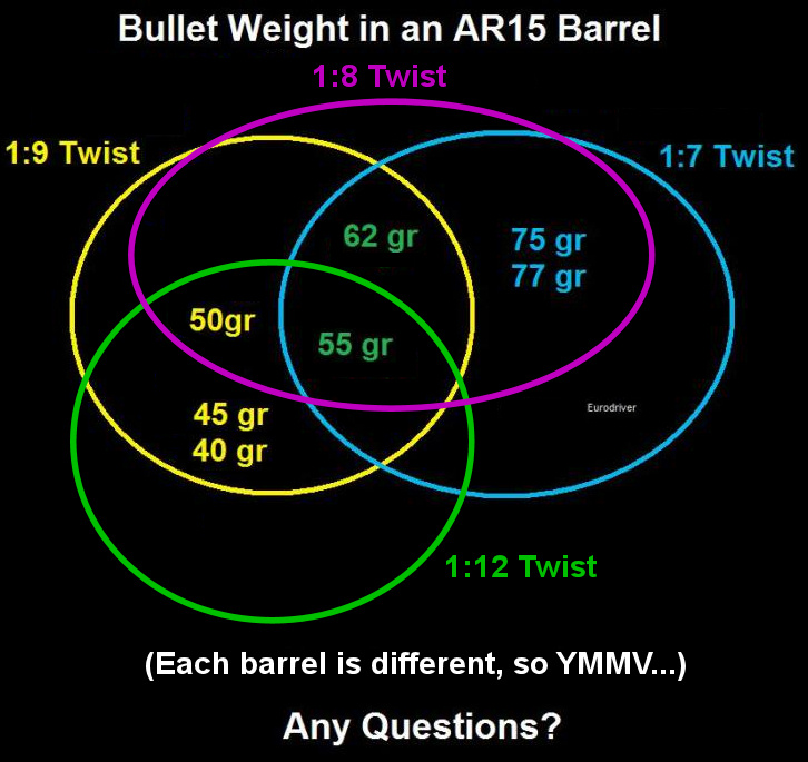 What Is The Heaviest Load A 1 9 Twist Barrel Can Handle In 223 The Firing Line Forums